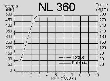 Comprar Dinamómetros de corrientes parásitas NL 360