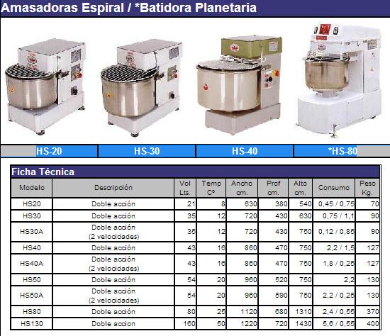 Comprar Amasadoras Espiral / *Batidora Planetaria