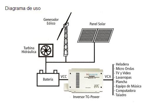 Comprar Inversores de Tensión TGPower