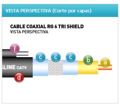 Cable coaxil RG 6 Tri Shield