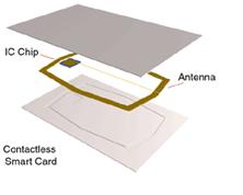 Identifiers electronic