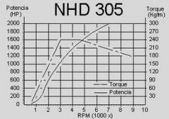 Dinamómetros hidráulicos NHD 305