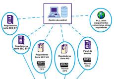 Sistema de Telegestión OPERA Opera