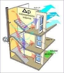 Presurización de Cajas de Escalera