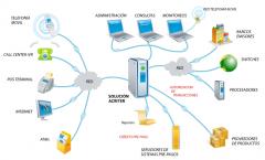 Soluciones para Telco