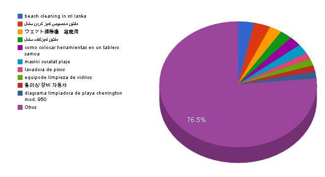 servicios_analiticos